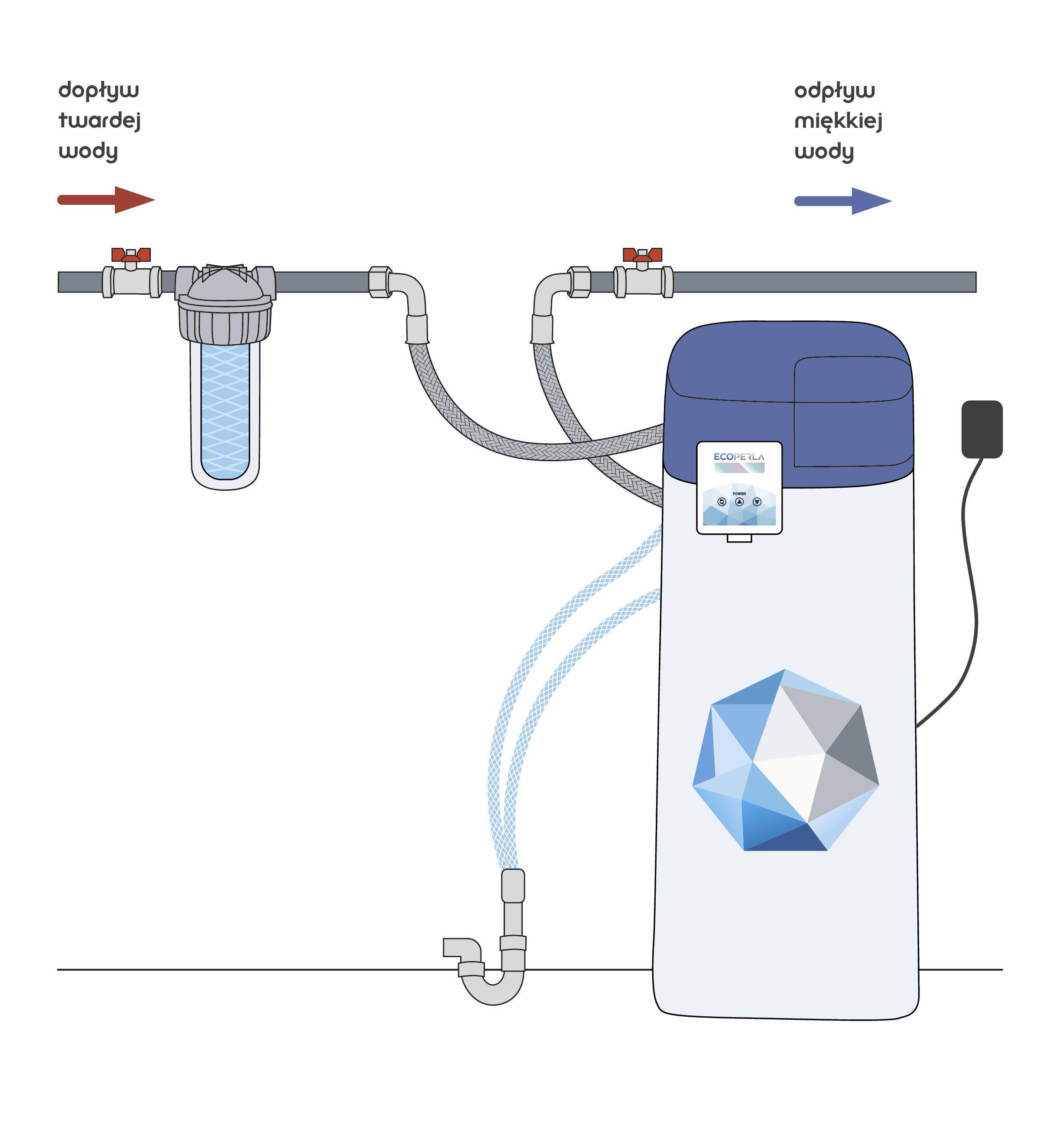 schemat montażu zmiękczacza wody Ecoperla Slimline CS